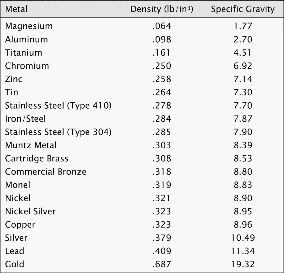 METAL DENSITY CHART: SHOWING DENSITY AND CORRELATING SPECIFIC GRAVITY.