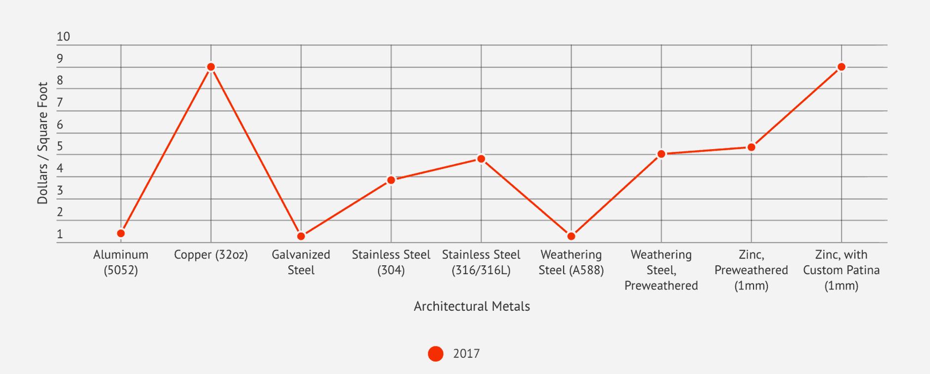 Relative price comparison chart for architectural metals, 2017.